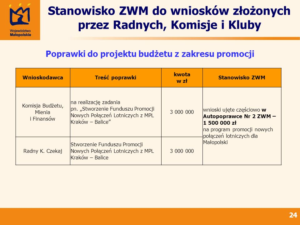 Stanowisko ZWM do wniosków złożonych przez Radnych, Komisje i Kluby 24 Poprawki do projektu budżetu z zakresu promocji WnioskodawcaTreść poprawki kwota w zł Stanowisko ZWM Komisja Budżetu, Mienia i Finansów na realizację zadania pn.