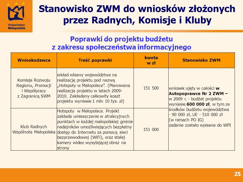 Stanowisko ZWM do wniosków złożonych przez Radnych, Komisje i Kluby 25 Poprawki do projektu budżetu z zakresu społeczeństwa informacyjnego WnioskodawcaTreść poprawki kwota w zł Stanowisko ZWM Komisja Rozwoju Regionu, Promocji i Współpracy z Zagranicą SWM wkład własny województwa na realizację projektu pod nazwą Hotspoty w Małopolsce.
