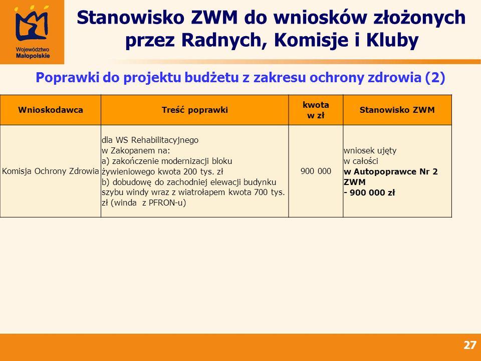 Stanowisko ZWM do wniosków złożonych przez Radnych, Komisje i Kluby 27 Poprawki do projektu budżetu z zakresu ochrony zdrowia (2) WnioskodawcaTreść po