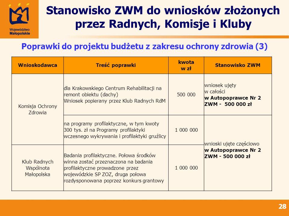 Stanowisko ZWM do wniosków złożonych przez Radnych, Komisje i Kluby 28 Poprawki do projektu budżetu z zakresu ochrony zdrowia (3) WnioskodawcaTreść poprawki kwota w zł Stanowisko ZWM Komisja Ochrony Zdrowia dla Krakowskiego Centrum Rehabilitacji na remont obiektu (dachy) Wniosek popierany przez Klub Radnych RdM 500 000 wniosek ujęty w całości w Autopoprawce Nr 2 ZWM - 500 000 zł na programy profilaktyczne, w tym kwoty 300 tys.