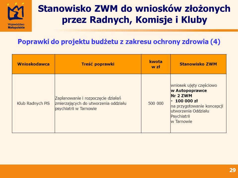 Stanowisko ZWM do wniosków złożonych przez Radnych, Komisje i Kluby 29 Poprawki do projektu budżetu z zakresu ochrony zdrowia (4) WnioskodawcaTreść po
