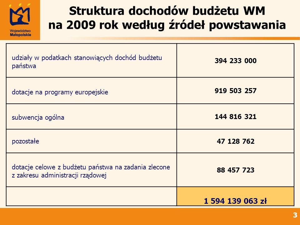 33 Struktura dochodów budżetu WM na 2009 rok według źródeł powstawania udziały w podatkach stanowiących dochód budżetu państwa 394 233 000 dotacje na