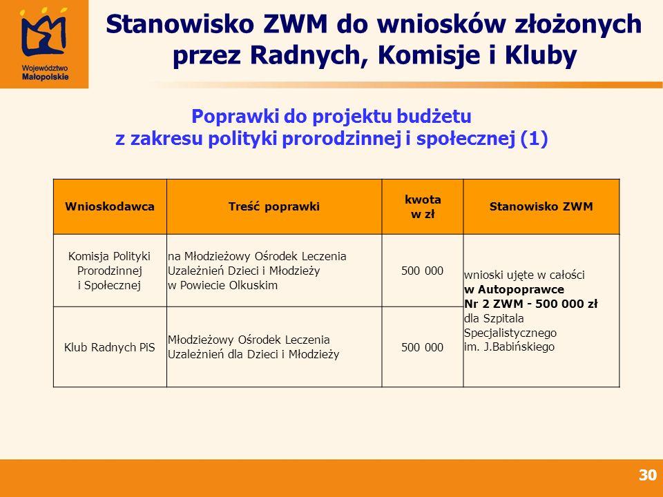 Stanowisko ZWM do wniosków złożonych przez Radnych, Komisje i Kluby 30 Poprawki do projektu budżetu z zakresu polityki prorodzinnej i społecznej (1) W