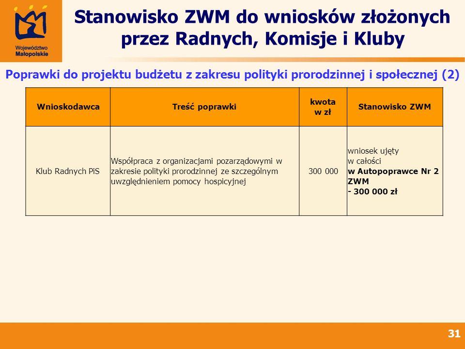 Stanowisko ZWM do wniosków złożonych przez Radnych, Komisje i Kluby 31 Poprawki do projektu budżetu z zakresu polityki prorodzinnej i społecznej (2) W