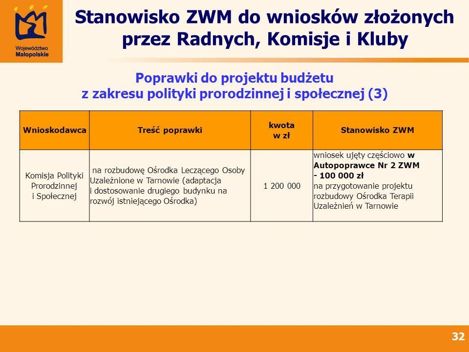 Stanowisko ZWM do wniosków złożonych przez Radnych, Komisje i Kluby 32 Poprawki do projektu budżetu z zakresu polityki prorodzinnej i społecznej (3) WnioskodawcaTreść poprawki kwota w zł Stanowisko ZWM Komisja Polityki Prorodzinnej i Społecznej na rozbudowę Ośrodka Leczącego Osoby Uzależnione w Tarnowie (adaptacja i dostosowanie drugiego budynku na rozwój istniejącego Ośrodka) 1 200 000 wniosek ujęty częściowo w Autopoprawce Nr 2 ZWM - 100 000 zł na przygotowanie projektu rozbudowy Ośrodka Terapii Uzależnień w Tarnowie