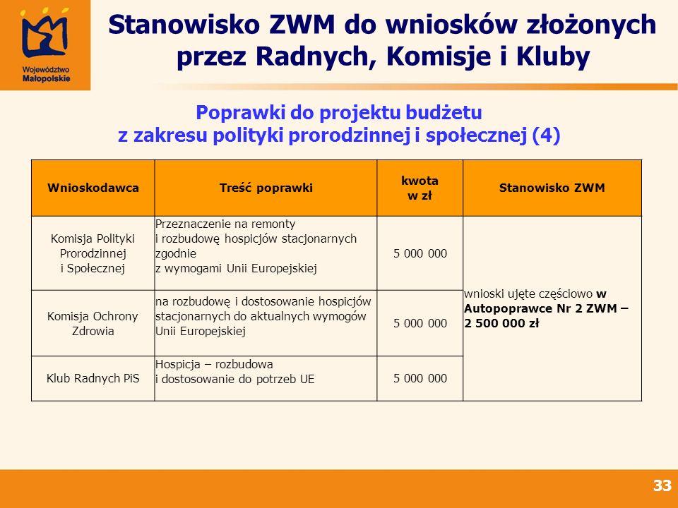 Stanowisko ZWM do wniosków złożonych przez Radnych, Komisje i Kluby 33 Poprawki do projektu budżetu z zakresu polityki prorodzinnej i społecznej (4) WnioskodawcaTreść poprawki kwota w zł Stanowisko ZWM Komisja Polityki Prorodzinnej i Społecznej Przeznaczenie na remonty i rozbudowę hospicjów stacjonarnych zgodnie z wymogami Unii Europejskiej 5 000 000 wnioski ujęte częściowo w Autopoprawce Nr 2 ZWM – 2 500 000 zł Komisja Ochrony Zdrowia na rozbudowę i dostosowanie hospicjów stacjonarnych do aktualnych wymogów Unii Europejskiej 5 000 000 Klub Radnych PiS Hospicja – rozbudowa i dostosowanie do potrzeb UE5 000 000
