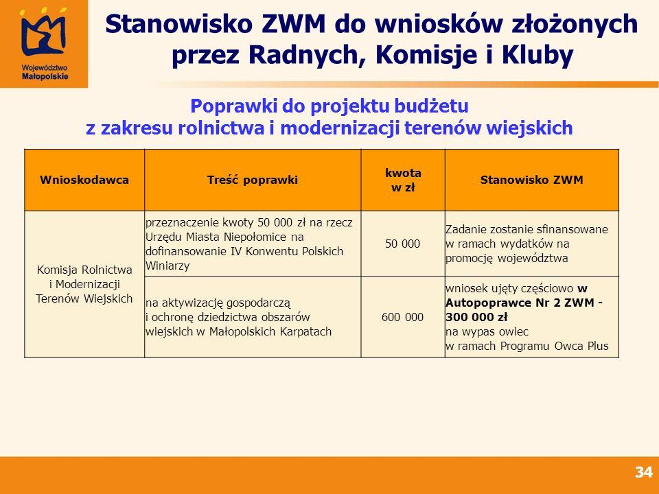 Stanowisko ZWM do wniosków złożonych przez Radnych, Komisje i Kluby 34 Poprawki do projektu budżetu z zakresu rolnictwa i modernizacji terenów wiejski