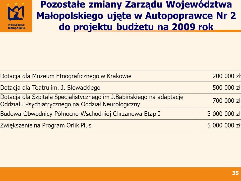 Pozostałe zmiany Zarządu Województwa Małopolskiego ujęte w Autopoprawce Nr 2 do projektu budżetu na 2009 rok 35 Dotacja dla Muzeum Etnograficznego w Krakowie200 000 zł Dotacja dla Teatru im.