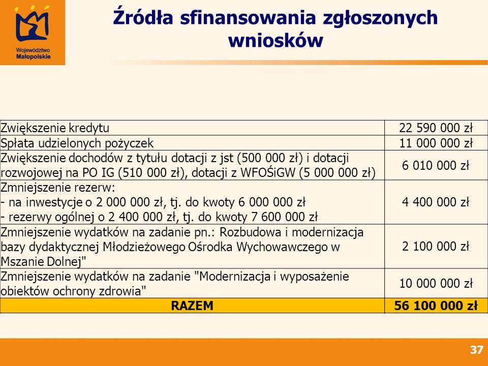 Źródła sfinansowania zgłoszonych wniosków 37 Zwiększenie kredytu22 590 000 zł Spłata udzielonych pożyczek11 000 000 zł Zwiększenie dochodów z tytułu dotacji z jst (500 000 zł) i dotacji rozwojowej na PO IG (510 000 zł), dotacji z WFOŚiGW (5 000 000 zł) 6 010 000 zł Zmniejszenie rezerw: - na inwestycje o 2 000 000 zł, tj.