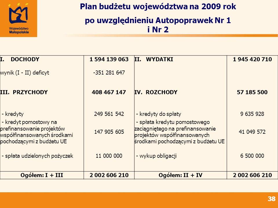 38 Plan budżetu województwa na 2009 rok po uwzględnieniu Autopoprawek Nr 1 i Nr 2 I. DOCHODY 1 594 139 063II. WYDATKI1 945 420 710 wynik (I - II) defi