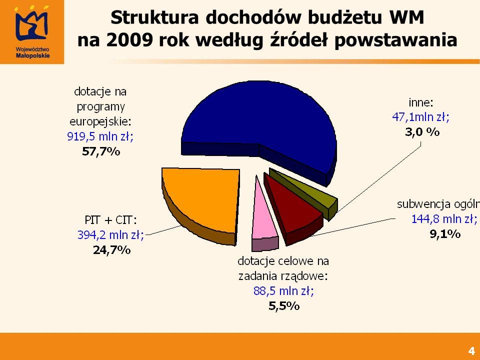 Struktura dochodów budżetu WM na 2009 rok według źródeł powstawania 4