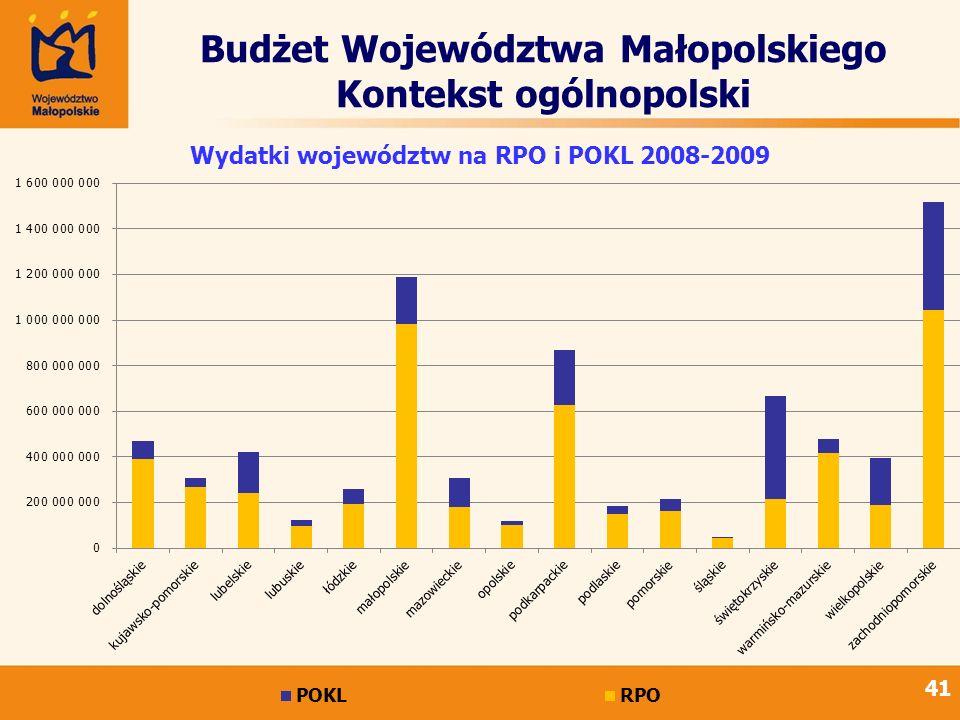 41 Budżet Województwa Małopolskiego Kontekst ogólnopolski