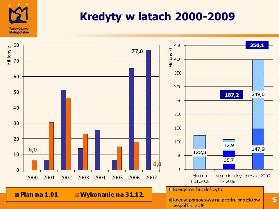 66 Porównanie wydatków budżetu 2008 i 2009 w najważniejszych obszarach (według planu na 1 stycznia) plan wydatków na 2009 w zł różnica w stosunku do planu na 01.01.2008 w % udział w wydatkach ogółem w % Transport i łączność654 039 20370,933,6 Kultura i ochrona dziedzictwa narodowego232 415 56214,911,9 Przetwórstwo przemysłowe180 745 680-1,19,3 Pozostałe zadania w zakresie polityki społecznej134 451 10363,56,9 Ochrona zdrowia 112 253 42328,15,8 Rolnictwo i łowiectwo94 285 00931,04,8 Szkolnictwo wyższe92 350 65830 683,64,7 Gospodarka komunalna i ochrona środowiska91 371 9092 253,44,7 Administracja publiczna94 400 01015,34,9 Oświata i wychowanie oraz Edukacyjna opieka wychowawcza 77 109 85321,94,0 Kultura fizyczna i sport48 173 382222,02,5