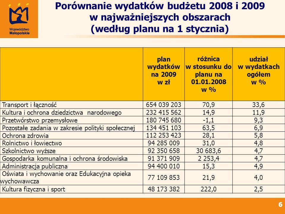 66 Porównanie wydatków budżetu 2008 i 2009 w najważniejszych obszarach (według planu na 1 stycznia) plan wydatków na 2009 w zł różnica w stosunku do p