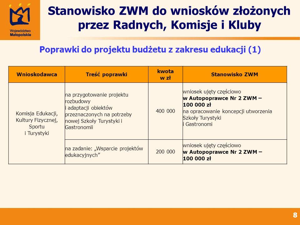 Stanowisko ZWM do wniosków złożonych przez Radnych, Komisje i Kluby 8 Poprawki do projektu budżetu z zakresu edukacji (1) WnioskodawcaTreść poprawki k