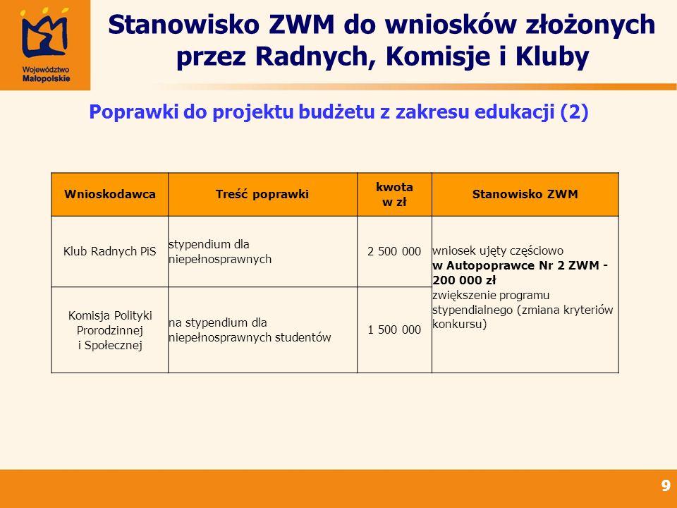 Stanowisko ZWM do wniosków złożonych przez Radnych, Komisje i Kluby 9 Poprawki do projektu budżetu z zakresu edukacji (2) WnioskodawcaTreść poprawki kwota w zł Stanowisko ZWM Klub Radnych PiS stypendium dla niepełnosprawnych 2 500 000 wniosek ujęty częściowo w Autopoprawce Nr 2 ZWM - 200 000 zł zwiększenie programu stypendialnego (zmiana kryteriów konkursu) Komisja Polityki Prorodzinnej i Społecznej na stypendium dla niepełnosprawnych studentów 1 500 000