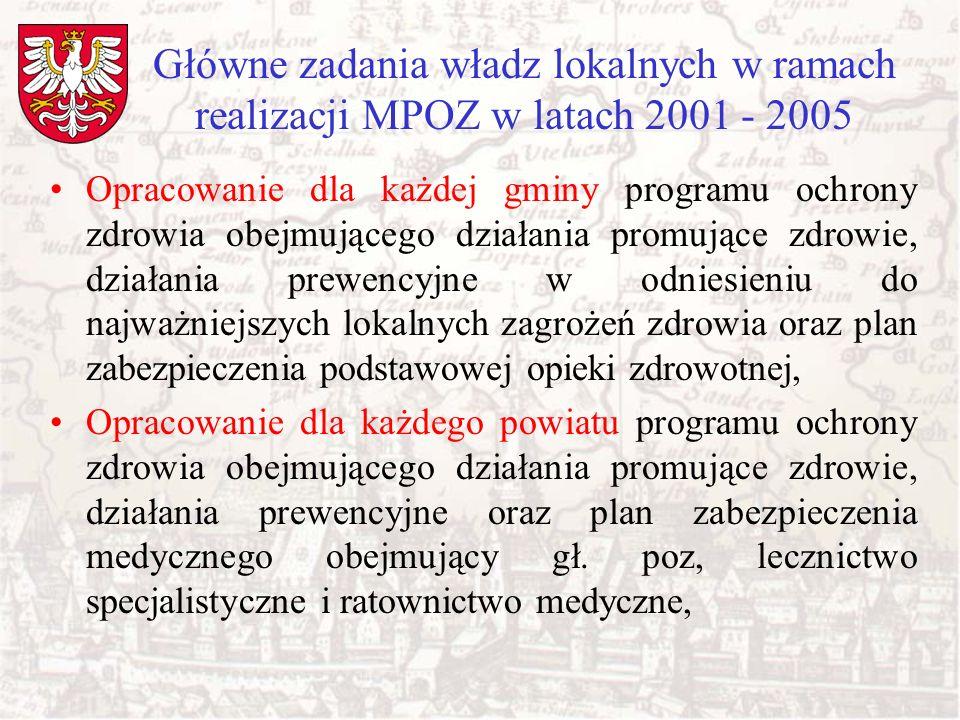 Główne zadania władz lokalnych w ramach realizacji MPOZ w latach 2001 – 2005 (cd) Promowanie zdrowego stylu życia, przeciwdziałanie uzależnieniom, rozwijanie sportu i rekreacji, wspieranie organizacji pozarządowych w ich działaniach promujących zdrowie, Realizacja lokalnych programów prewencyjnych i badań przesiewowych ukierunkowanych na lokalne zagrożenia zdrowia, Wspieranie programów edukacji zdrowotnej, w tym Szkół promujących zdrowie, Działanie na rzecz poprawy środowiska życia i pracy.