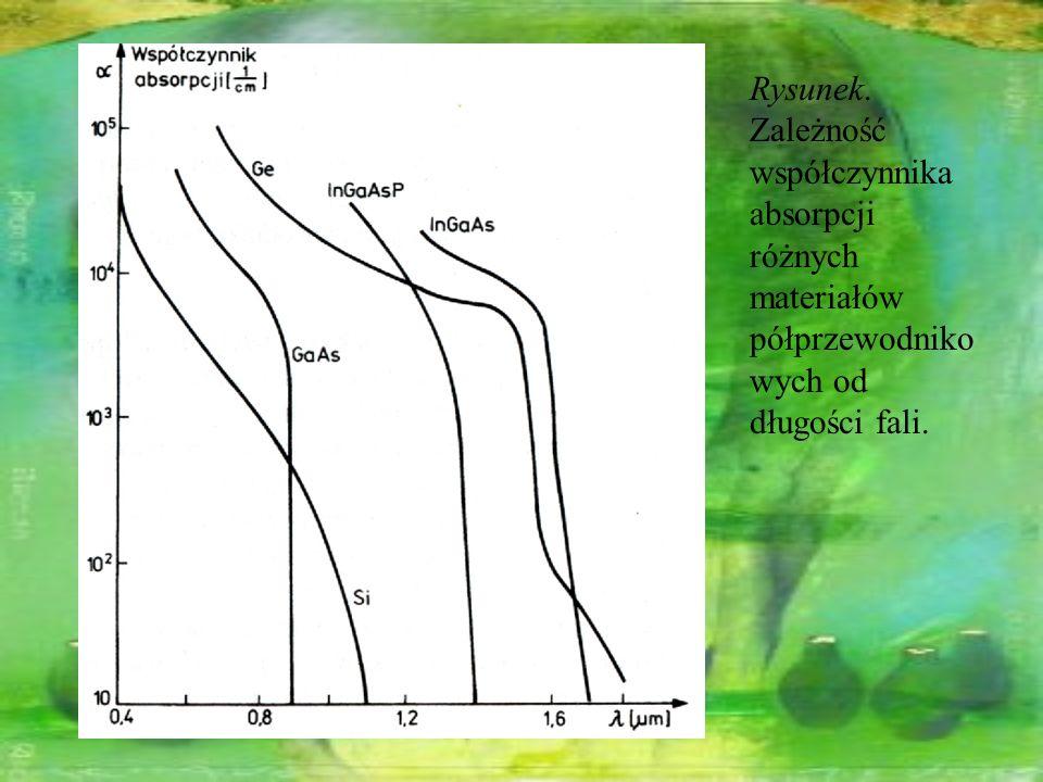 Rysunek. Zależność współczynnika absorpcji różnych materiałów półprzewodniko wych od długości fali.