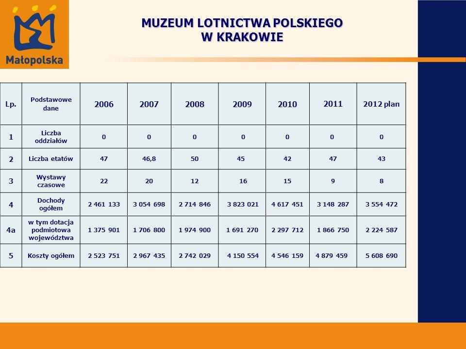 MUZEUM LOTNICTWA POLSKIEGO W KRAKOWIE Lp.