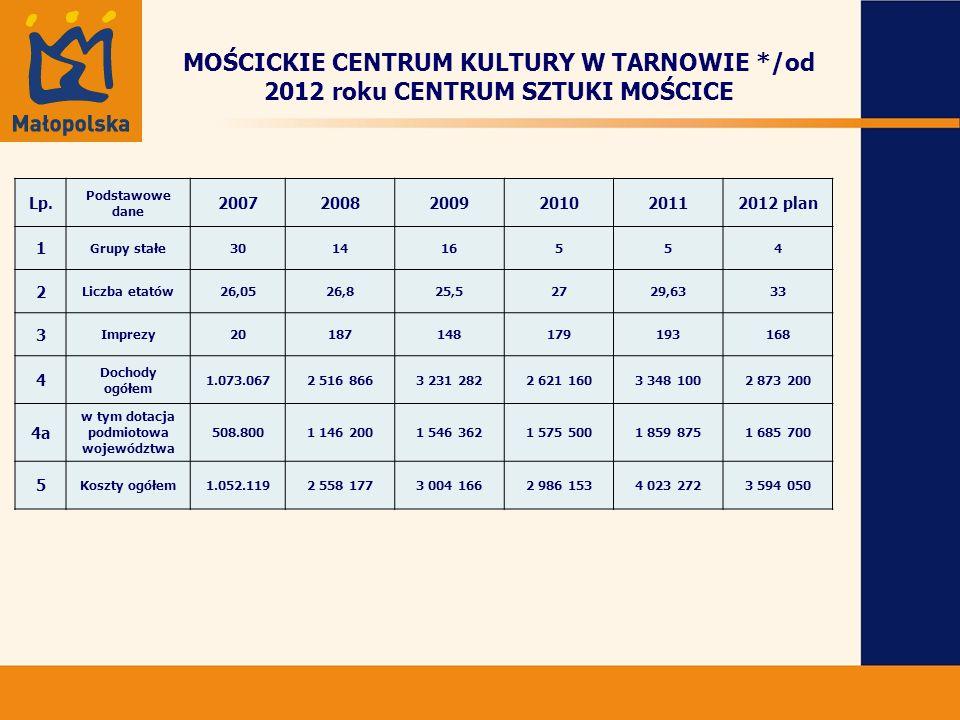 MOŚCICKIE CENTRUM KULTURY W TARNOWIE */od 2012 roku CENTRUM SZTUKI MOŚCICE Lp.