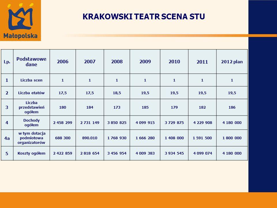 KRAKOWSKI TEATR SCENA STU Lp.