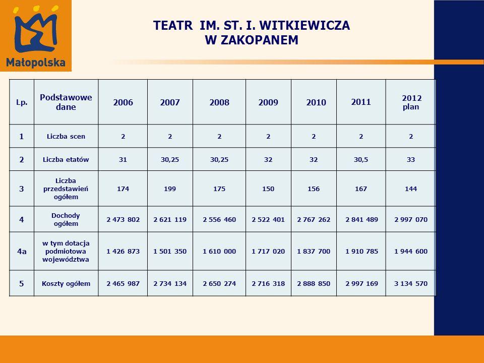 TEATR IM.ST. I. WITKIEWICZA W ZAKOPANEM Lp.