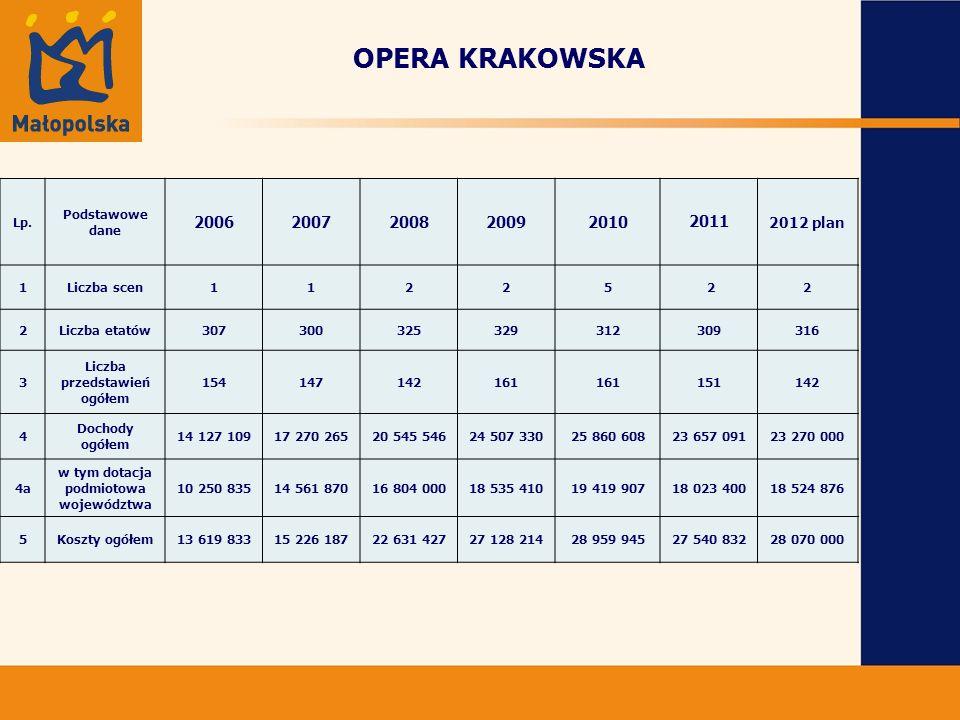 OPERA KRAKOWSKA Lp.
