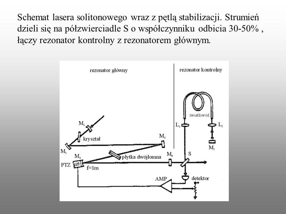 . Schemat lasera solitonowego wraz z pętlą stabilizacji. Strumień dzieli się na półzwierciadle S o współczynniku odbicia 30-50%, łączy rezonator kontr