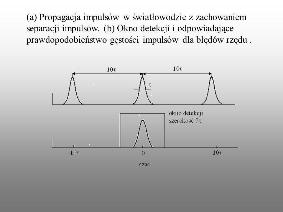 (a) Propagacja impulsów w światłowodzie z zachowaniem separacji impulsów. (b) Okno detekcji i odpowiadające prawdopodobieństwo gęstości impulsów dla b