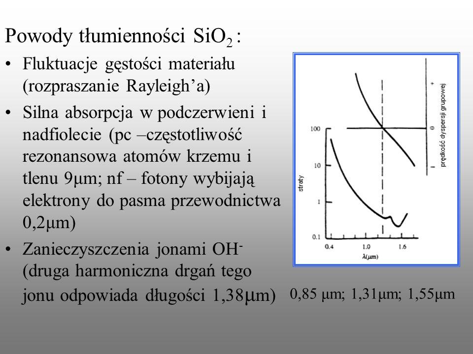 Powody tłumienności SiO 2 : Fluktuacje gęstości materiału (rozpraszanie Rayleigha) Silna absorpcja w podczerwieni i nadfiolecie (pc –częstotliwość rez