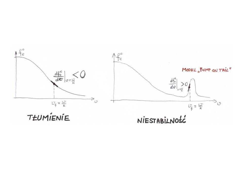 DWA SŁOWA O POLU ELEKTROMAGNETYCZNYM (POPRZECZNYM) W PLAZMIE Dla plazmy w polu o dużej częstości: W plazmie nie mogą rozchodzić się fale o częstości mniejszej od DLA FAL ELEKTROMAGNETYCZNYCH ROZCHODZĄCYCH SIĘ W PLAZMIE (BEZ POLA MAGNETYCZNEGO) NIE WYSTĘPUJE TŁUMIENIE LANDAUA.