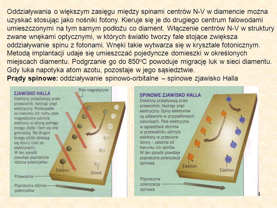 14 Oddziaływania o większym zasięgu między spinami centrów N-V w diamencie można uzyskać stosując jako nośniki fotony. Kieruje się je do drugiego cent