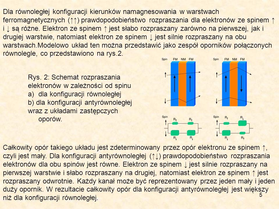 5 Dla równoległej konfiguracji kierunków namagnesowania w warstwach ferromagnetycznych () prawdopodobieństwo rozpraszania dla elektronów ze spinem i s