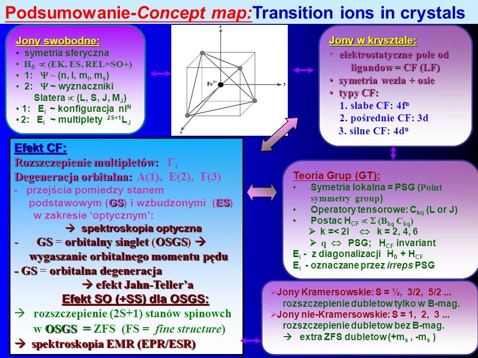 Podsumowanie-Concept map:Transition ions in crystals Jony swobodne: symetria sferyczna H fi (EK, ES, REL=SO+) 1: ~ (n, l, m l, m s ) 2: ~ wyznaczniki
