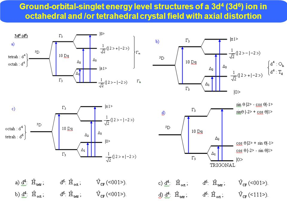 Ground-orbital-singlet energy level structures of a 3d 4 (3d 6 ) ion in octahedral and /or tetrahedral crystal field with axial distortion
