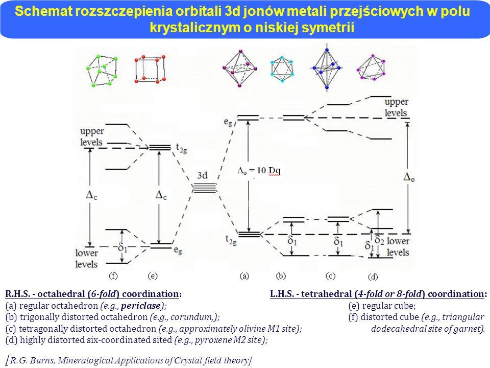 Schemat rozszczepienia orbitali 3d jonów metali przejściowych w polu krystalicznym o niskiej symetrii R.H.S. - octahedral (6-fold) coordination: L.H.S