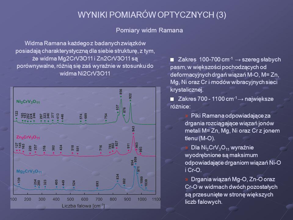 WYNIKI POMIARÓW OPTYCZNYCH (3) Pomiary widm Ramana Widma Ramana każdego z badanych związków posiadają charakterystyczną dla siebie strukturę, z tym, ż