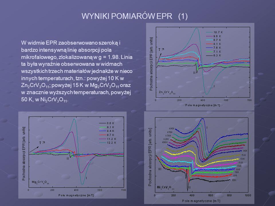 W widmie EPR zaobserwowano szeroką i bardzo intensywną linię absorpcji pola mikrofalowego, zlokalizowaną w g = 1.98. Linia ta była wyraźnie obserwowan