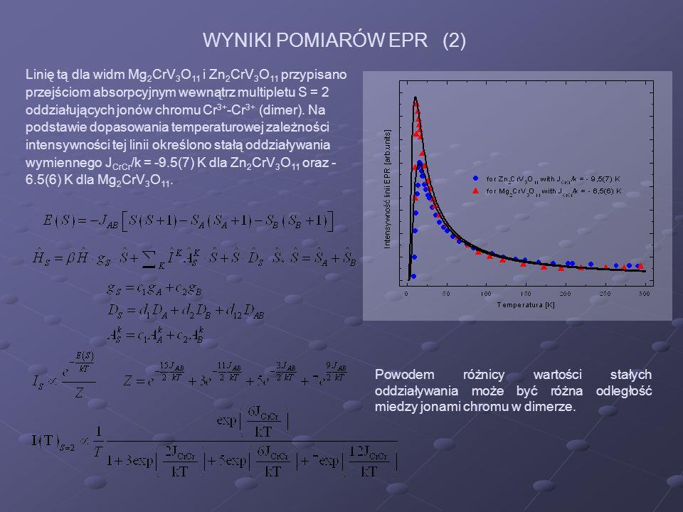 Linię tą dla widm Mg 2 CrV 3 O 11 i Zn 2 CrV 3 O 11 przypisano przejściom absorpcyjnym wewnątrz multipletu S = 2 oddziałujących jonów chromu Cr 3+ -Cr