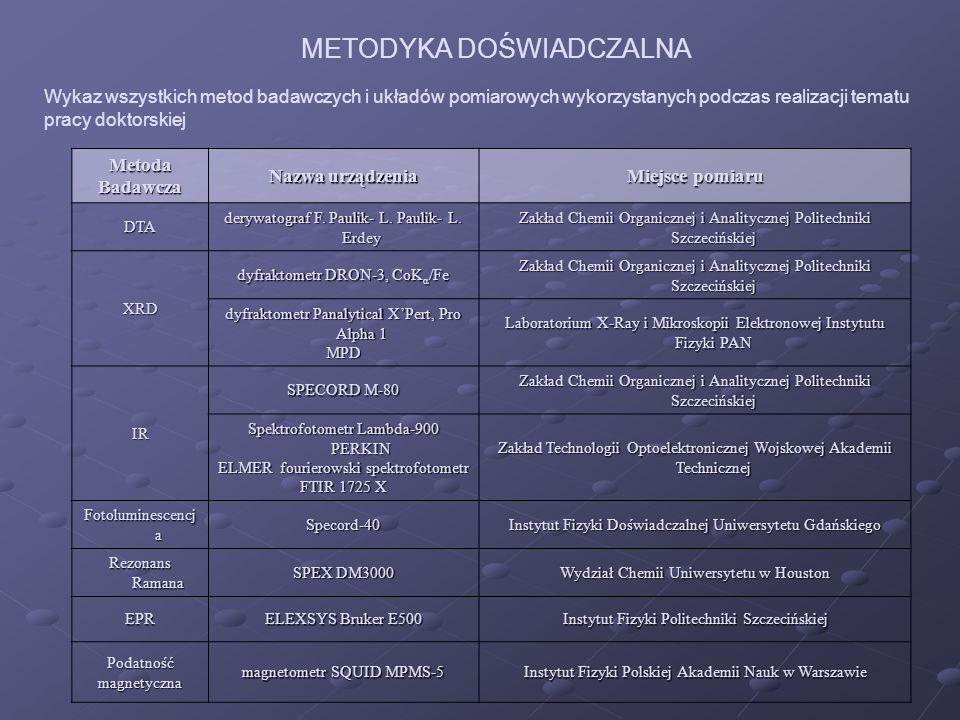 Na potrzeby pracy doktorskiej wykorzystane zastały materiały badawcze zsyntetyzowane w Zakładzie Chemii Organicznej i Analitycznej Politechniki Szczecińskiej.