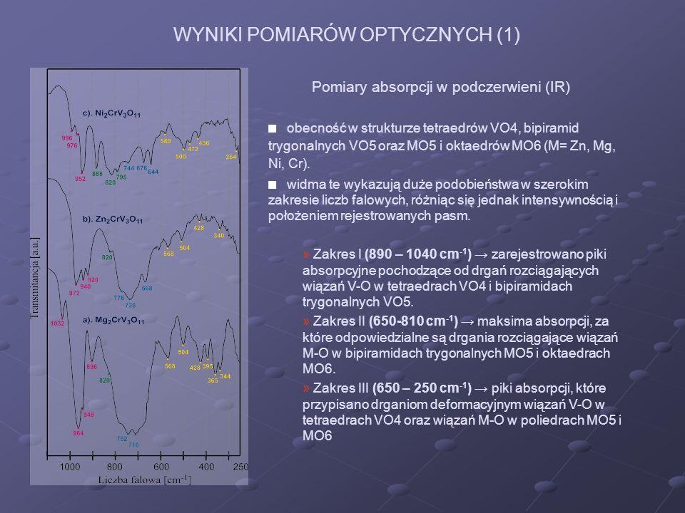 WYNIKI POMIARÓW OPTYCZNYCH (2) Porównanie widm transmisyjnych M 2 CrV 3 O 11 zarejestrowanych dwoma różnymi spektrofotometrami SPECORD M-80 i FTIR 1725 X.