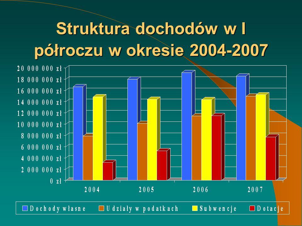 Struktura dochodów w I półroczu w okresie 2004-2007
