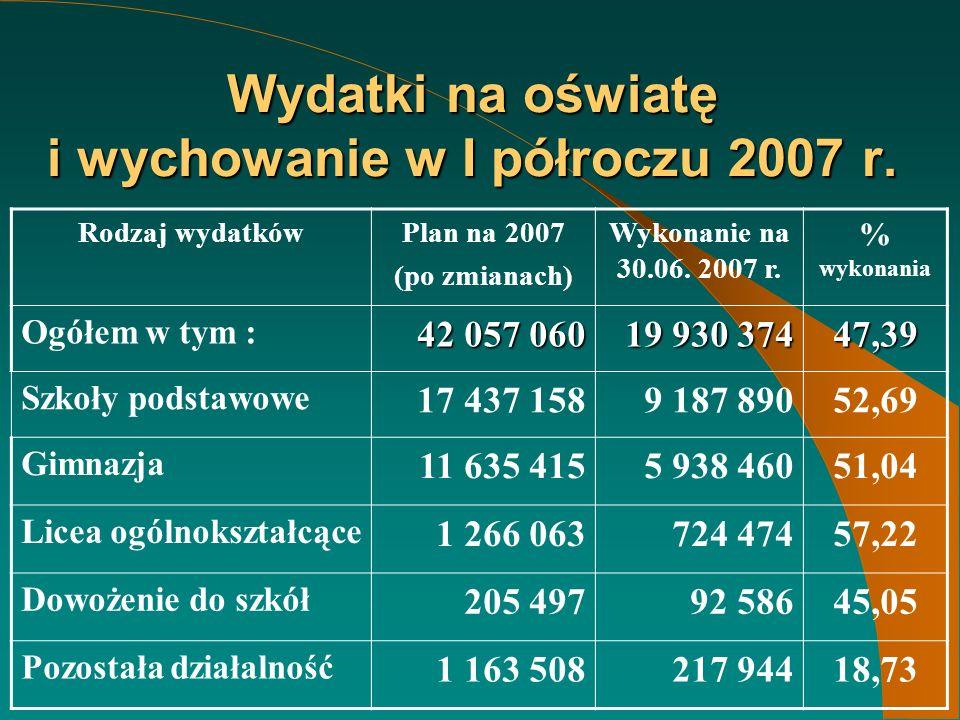Wydatki na oświatę i wychowanie w I półroczu 2007 r.