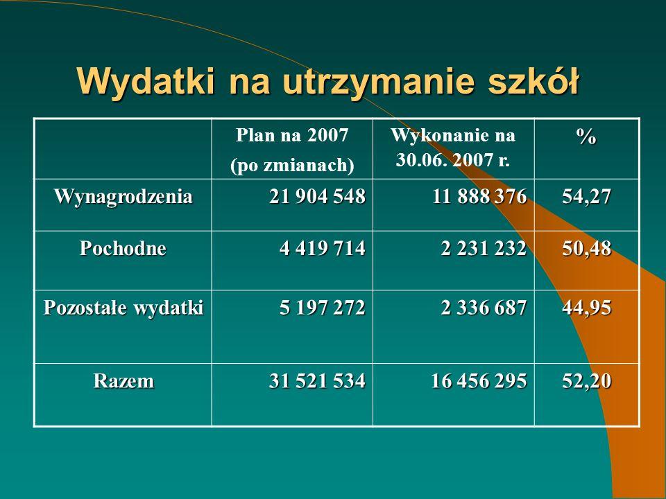 Wydatki na utrzymanie szkół Plan na 2007 (po zmianach) Wykonanie na 30.06.