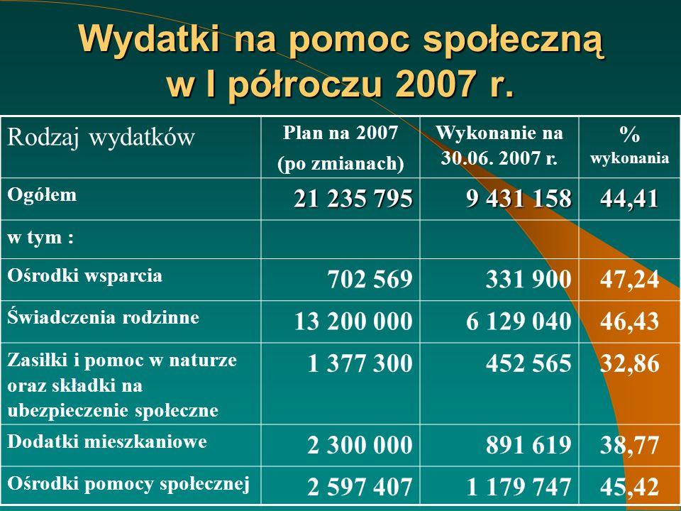 Wydatki na pomoc społeczną w I półroczu 2007 r.