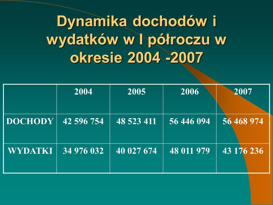 Dynamika dochodów i wydatków w I półroczu w okresie 2004 -2007 2004200520062007 DOCHODY42 596 75448 523 41156 446 09456 468 974 WYDATKI34 976 03240 027 67448 011 97943 176 236