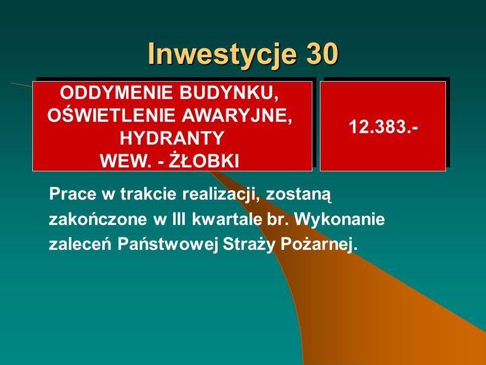 Inwestycje 30 Prace w trakcie realizacji, zostaną zakończone w III kwartale br.
