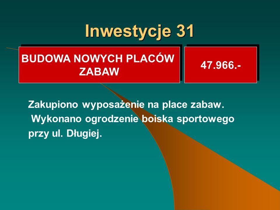 Inwestycje 31 Zakupiono wyposażenie na place zabaw.