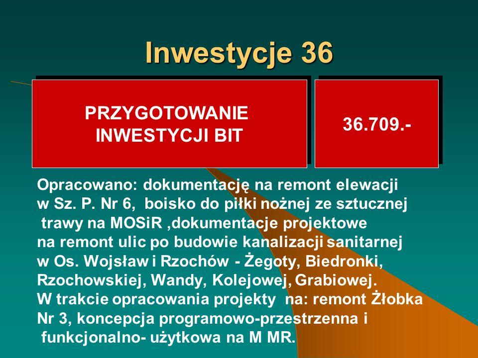 Inwestycje 36 Opracowano: dokumentację na remont elewacji w Sz.