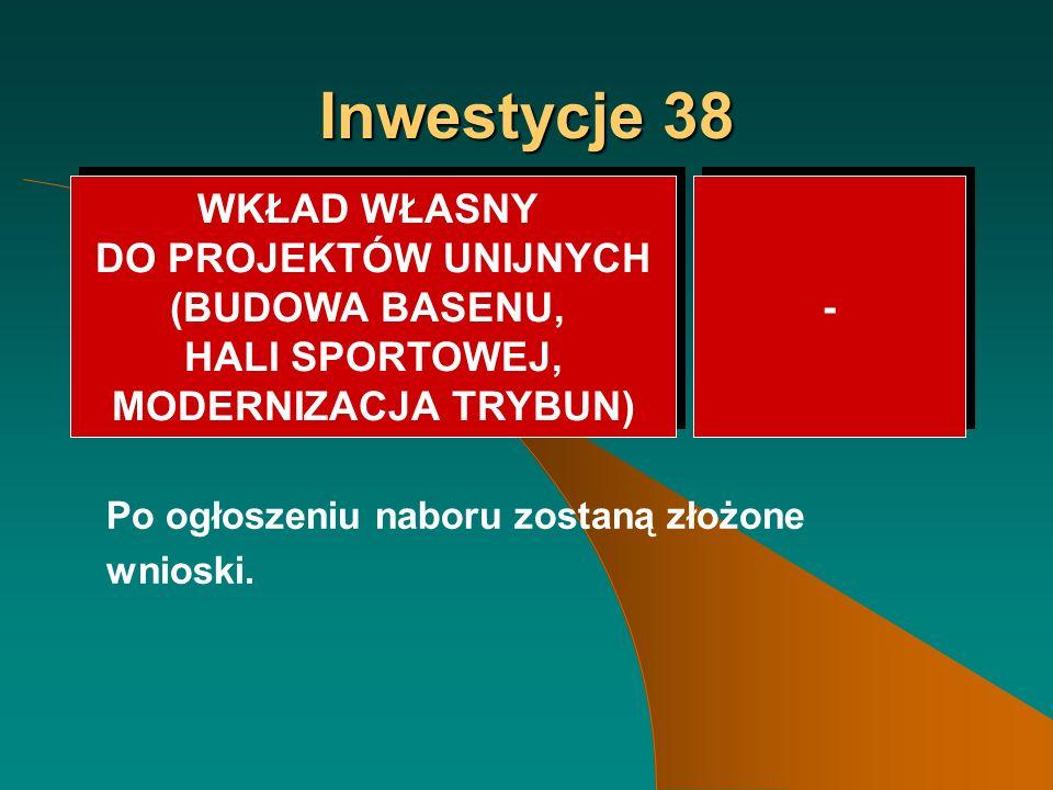 Inwestycje 38 Po ogłoszeniu naboru zostaną złożone wnioski.